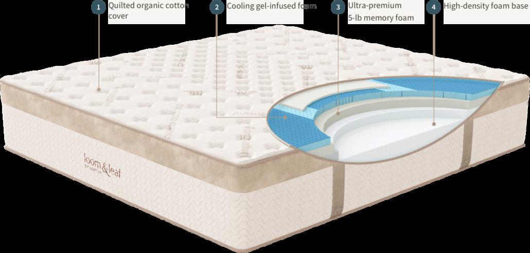 Gel-memory-foam